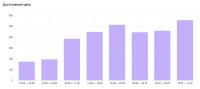Интернет-магазин канцтоваров: Рост количества заказов в 3 раза за 7 недель благодаря доработкам на сайте