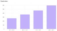 Туристический сайт: рост поискового трафика в 2,5 раза за 1 месяц