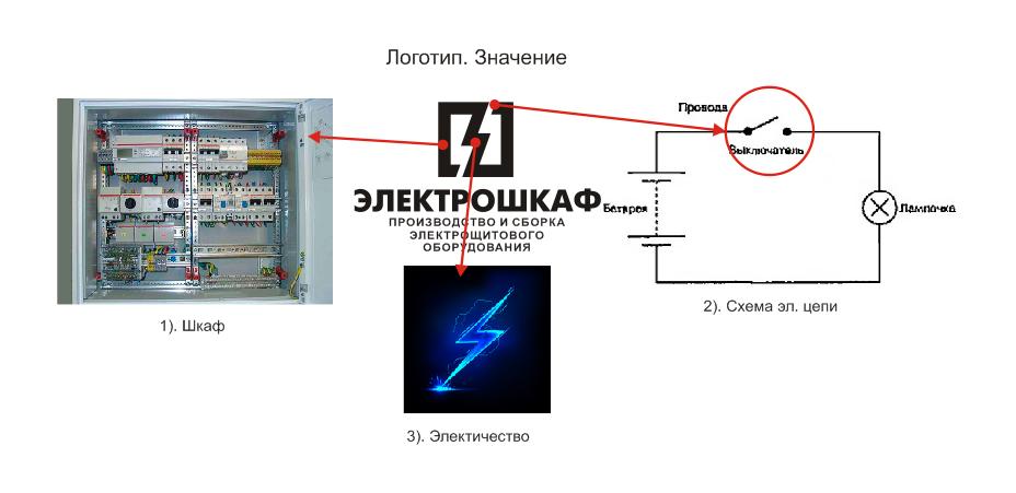 Разработать логотип для завода по производству электрощитов фото f_6465b71972358d88.png