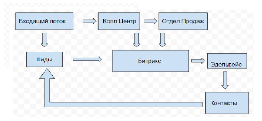 Интеграция Bitrix-24 в сеть отелей Черного и Азовского моря