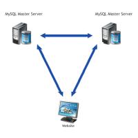 Master <-> master репликаия базы данных mysql