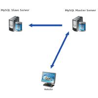 Master -> slave репликация базы данных Mysql