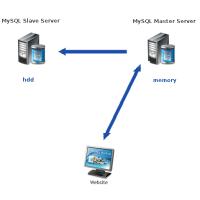 Репликация базы данных Mysql в оперативную память сервера
