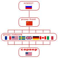 Сеть динамических proxy-серверов