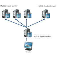 Репликация базы данных с использованием mysql-proxy-сервера