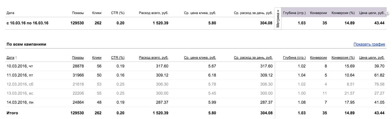 Оптовая продажа мандарин по РФ