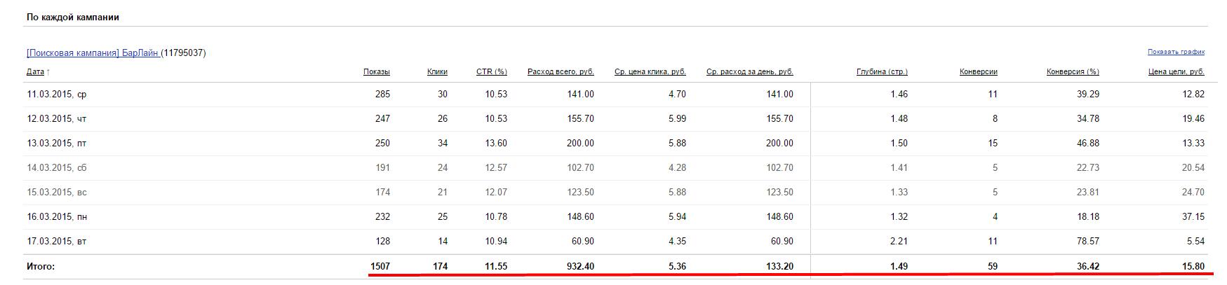 59 заявок на оптовую продажу топпингов по 15 рублей/заявка.