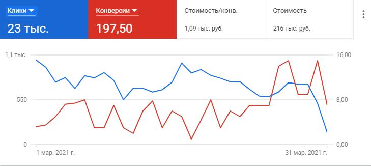 Рекламные кампании в Яндекс Директ и Google Ads. Тематика: интернет-магазин техники