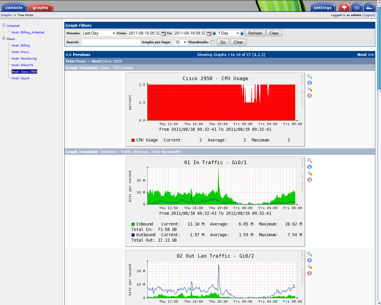Мониторинг серверов Cacti