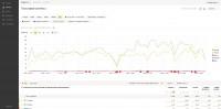 Статистика продвижения сайта diagnost.ru
