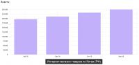 Рост трафика сайта интернет-магазина товаров из Китая (РФ)