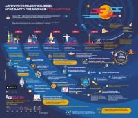 Инфографика Top Appstore