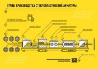 инфографика Производство арматуры