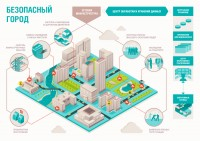 Инфографика для Безопасный город