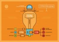 инфографика для Россети