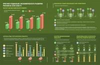 Инфографика для Россия удивляет