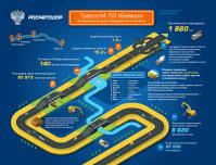 инфографика для Росавтодор