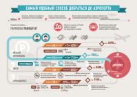 инфографика для Park&Fly
