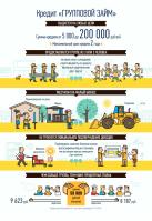 инфографика Групповой займ для Банка Первомайский