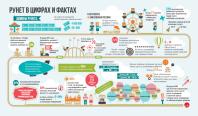 инфографика Рунет в цифрах и фактах для .PФ