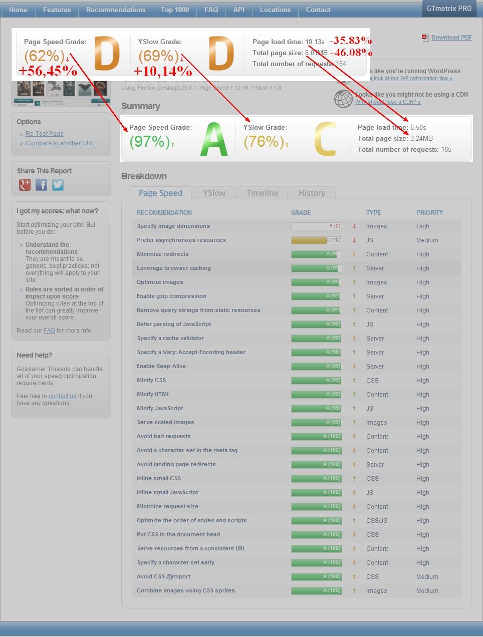 Техническая оптимизация сайтов Wordpress (прогресс 56%)