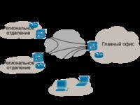 Организация единой сети между удаленными офисами