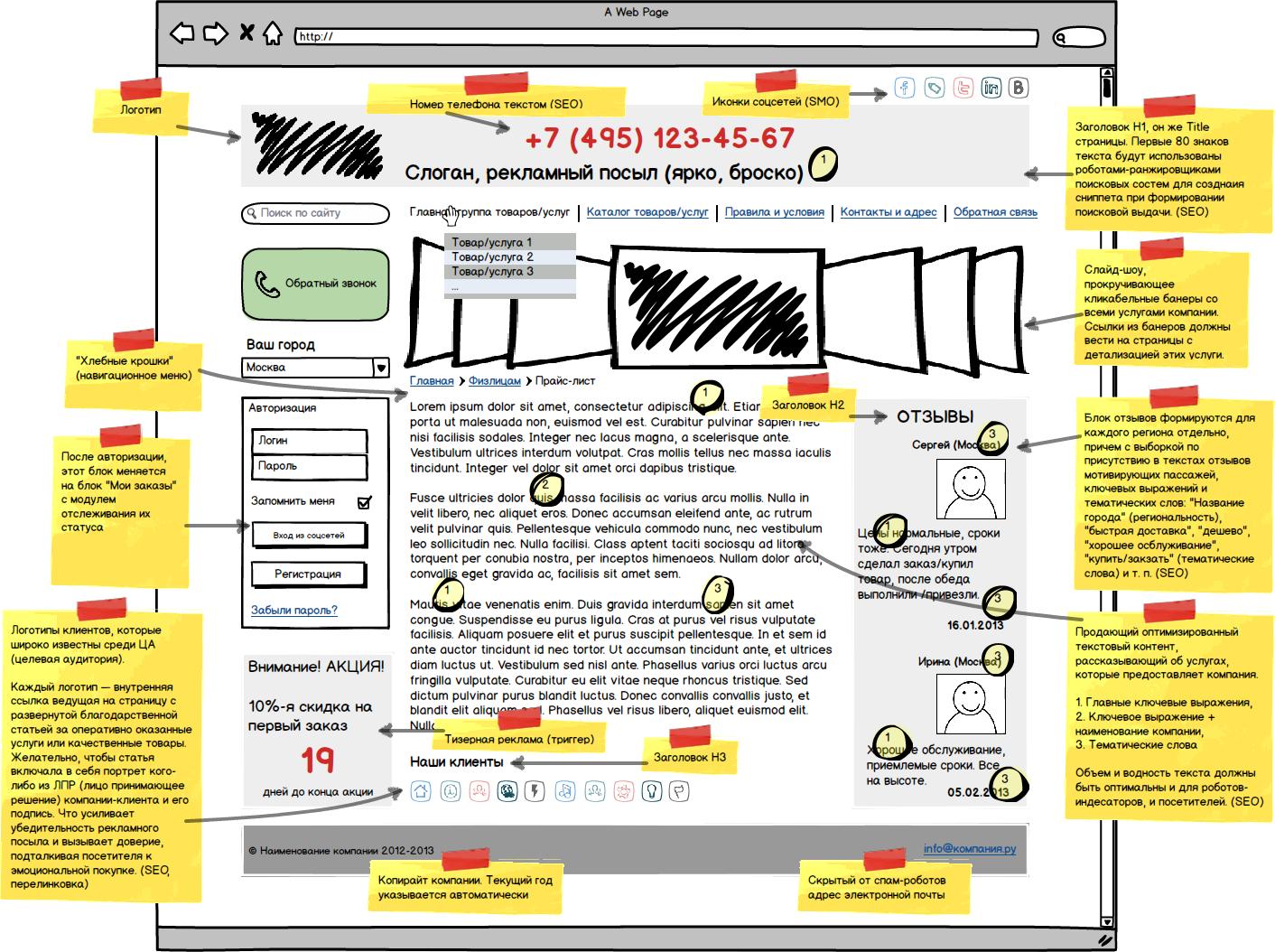 Техзадание на создание сайта: блок-схема структуры главной страницы сайта