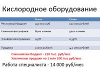 Кислородное оборудование. Яндек.Директ и Яндекс.Маркет.
