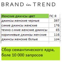 Сбор семантического ядра для интернет-магазина одежды