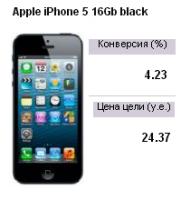 Контекстная реклама интернет-магазина по продаже Apple iPhone