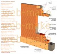 3Д модель стены, иллюстрация товара для сайта строительной компании