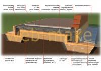 3D моделирование иллюстрации, схема фундаментной плиты - для сайта строительной компании