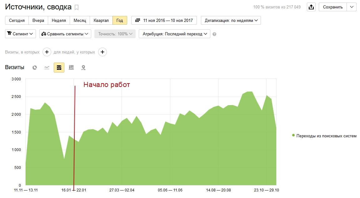 Кейс 2017. Сайт завода по производству защиты устройств и автоматики.