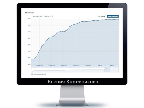 VKontakte. Привлечение 300 живых участников в группу Hairstyle bar. Перукар-стиліст. Львів