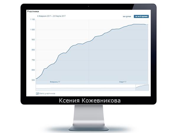 """VKontakte. Привлечение 500 живых участников в группу Общественная организация """"Общее дело"""""""