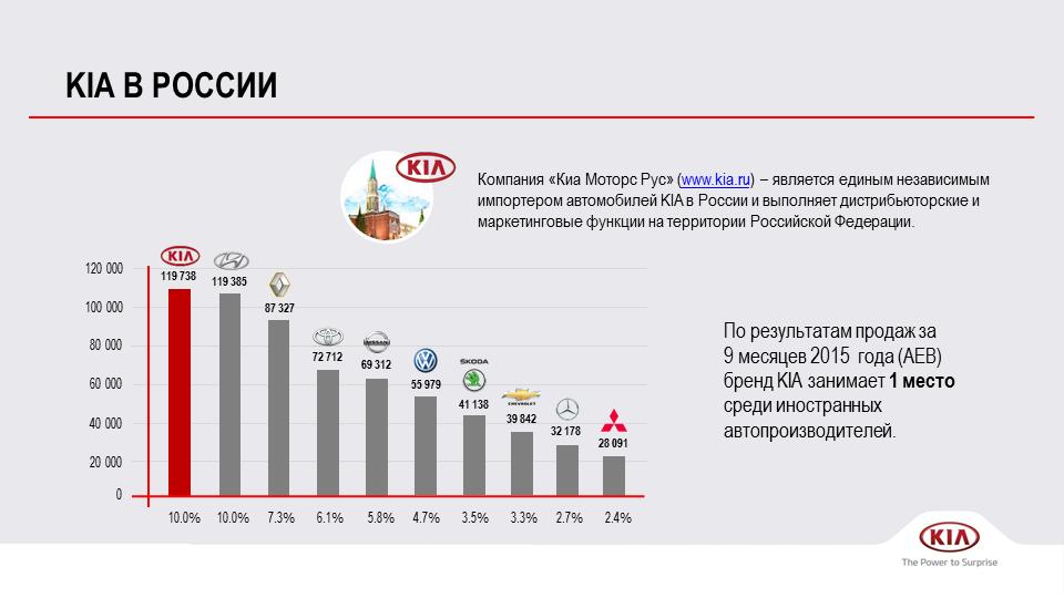 Презентация для представительства KIA Россия