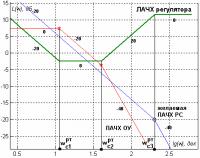 Программа синтеза систем управления (научная работа)