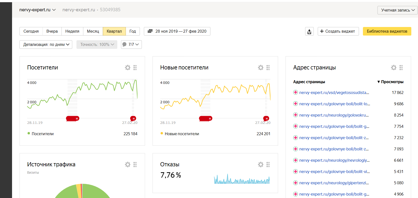 Инфо-сайт от разработки до 4000 в день