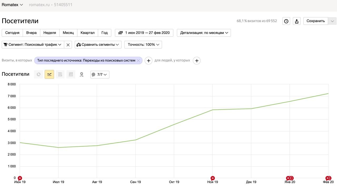 Интернет-магазин тканей с 2500 до 7500 чел в месяц из поиска за 7 месяцев