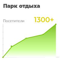 Парк отдыха - от 0 до 1300 за 4 месяца