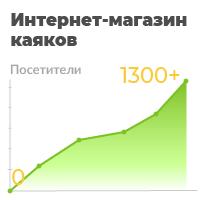 Продвижение интернет-магазина Каяков в Яндекс с 0-ля до 6000 чел
