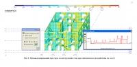 Анализ работы каменного здания при сейсмическом воздействии.