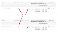 Пример высокого CTR и показателя качества объявлений