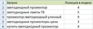 Продвижение сайта 500w.ru