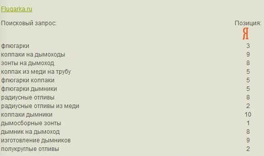 Позиции сайта Flugarka.ru