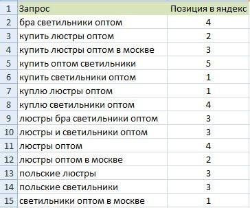 Позиции сайта elmaster.ru