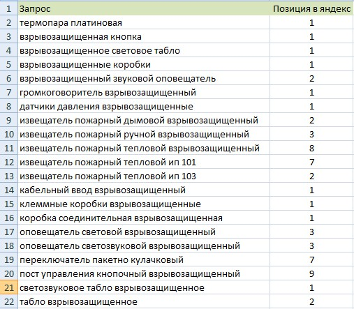 Позиции сайта Npk-etalon.ru